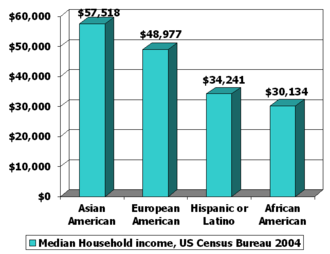 Racial inequality in the United States - Median household income along ethnic lines in the United States.