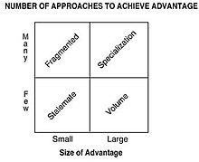 Boston Consulting Group's Advantage Matrix | Revolvy