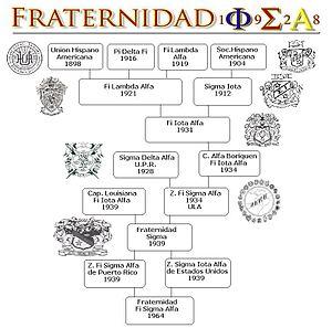 Phi Sigma Alpha - Sigma History
