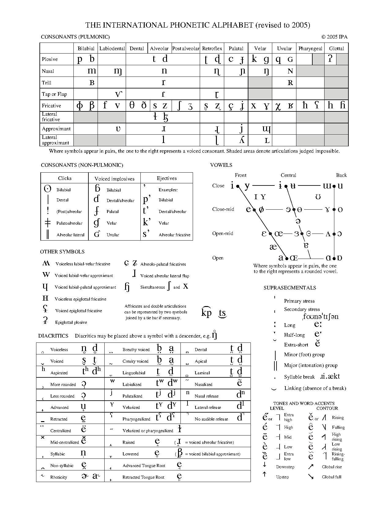 FileIPA chart C2005pdf Wikipedia – International Phonetic Alphabet Chart