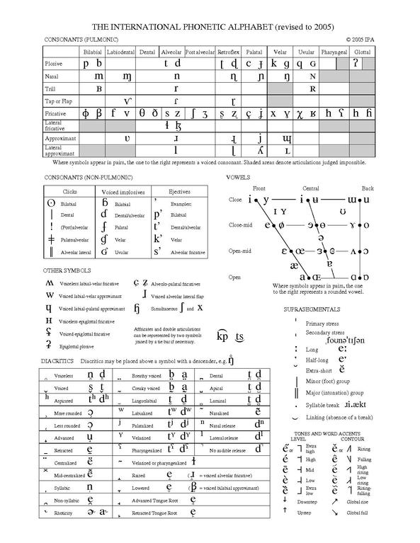 Ipa Chart The English Vowels Ipa Ipa Mandarin Comparison Of English