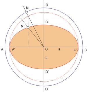 Tissot's indicatrix - Tissot's indicatrix