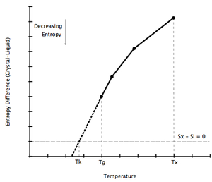 Glass transition - Entropy difference between crystal and undercooled melt