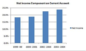 Net Income Component - Deficit
