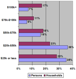 This graph shows the percentage of persons and...