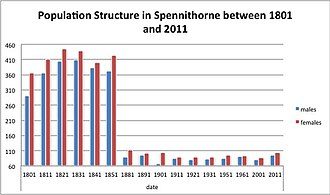 Spennithorne - Population Structure in Spennithorne between 1801 and 2011