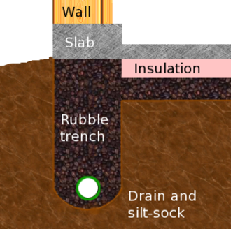 Rubble trench foundation - A cross section view of a rubble trench foundation