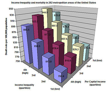 Income inequality and mortality in 282 metropolitan areas of the United States. Mortality is strongly associated with higher income inequality, but, within levels of income inequality, not with per capita income.