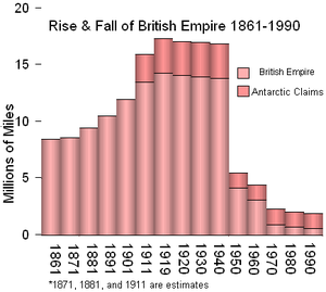 Territorial evolution of the British Empire - The Rise and Fall of the British Empire, graph starting in 1861