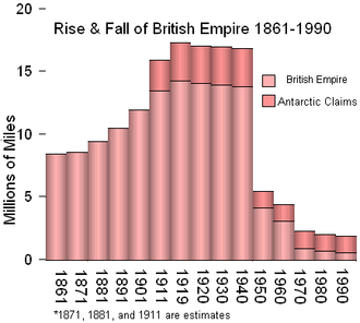 Territorial evolution of the British Empire - The Rise and Fall of the British Empire, graph starting in 1861