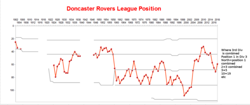 graph of league positions