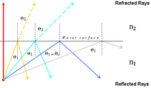 An example of the angles involved within total internal reflection.