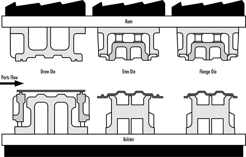 file sequence of dies in a transfer press  draw  trim  flange  kamconsultant jpg