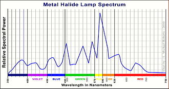 Metal-halide lamp - Output spectrum of a typical metal-halide lamp showing peaks at 385nm, 422nm, 497nm, 540nm, 564nm, 583nm (highest), 630nm, and 674nm.