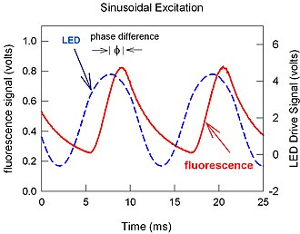 Phosphor thermometry - Phase difference between LED output and luminescence.