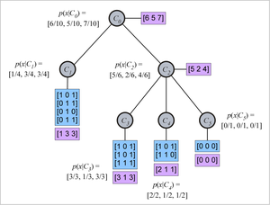 """Conceptual clustering - Sample COBWEB knowledge representation,  probabilistic concept hierarchy.  Blue boxes list actual objects, purple boxes list attribute counts.  See text for details. Note: The diagram is intended to be illustrative only of COBWEB's data structure; it does not necessarily represent a """"good"""" concept tree, or one  that COBWEB would actually construct from real data."""