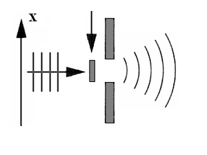 Bohr–Einstein debates - Figure D. A wave extended longitudinally passes through a slit which remains open only for a brief interval of time. Beyond the slit, there is a spatially limited wave in the direction of propagation.