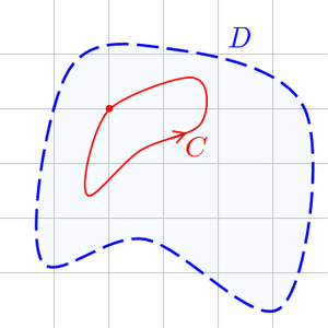 Morera's theorem - If the integral along every C is zero, then ƒ is holomorphic on D.
