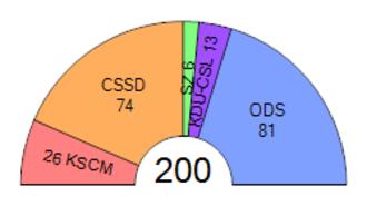 Czech legislative election, 2006 - Image: Czech Chamber of Deputies, 2006