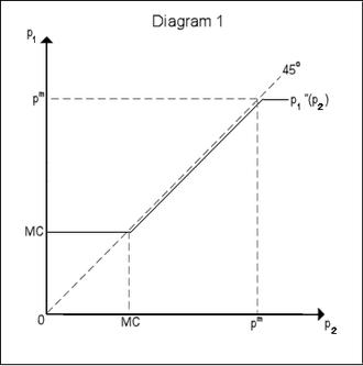 Bertrand competition - Image: Economics bertrand diag 1