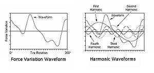 Tire uniformity - Harmonic Waveform Analysis