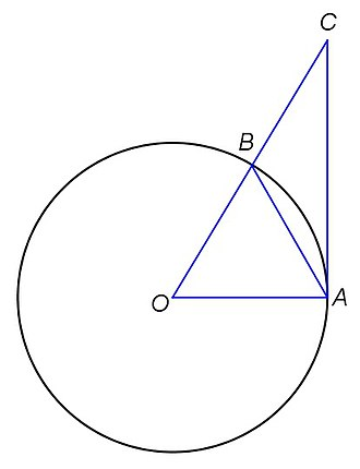 Basel problem - Image: Limit circle Fb N
