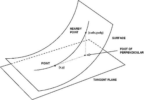Differential geometry of surfaces : Map (The Full Wiki)