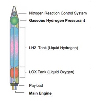 Aquarius (rocket) - Image: Aquarius rocket