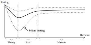 Darknet market - Image: Darknet market exit scam model