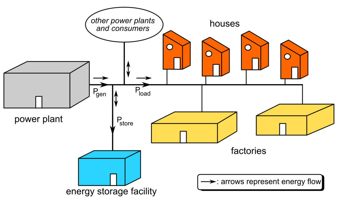typical one line diagram grid energy storage wikipedia