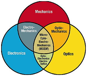 Micro-Opto-Electro-Mechanical Systems - This Figure first was introduced by M. Edward Motamedi