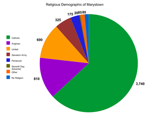 Marystown - Image: RELIGION GRAPH