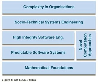 Large-scale Complex IT Systems - Image: LSCITS stack