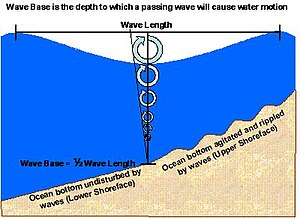 Wave base - Wave base diagram.