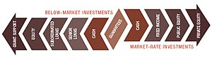 Impact investing - The F.B. Heron Foundation Mission-Related Investing Continuum