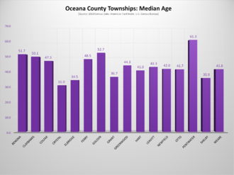 Oceana County, Michigan - Oceana County, Michigan, Townships - Median Age Chart