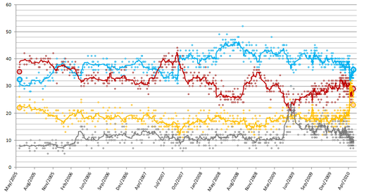 Conservative;   Labour;   Liberal Democrats;   OtherGraph of poll results since 2005