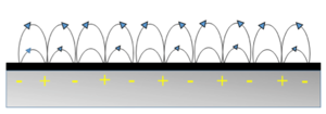 Surface plasmon resonance microscopy - Image: Cartoon of polaritons propagation along a metal dielectric interface