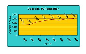 Cascade, Iowa - Population history of Cascade, Iowa (1940-2006).