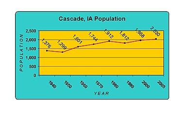 Cascade Iowa Map.Cascade Iowa Wikipedia