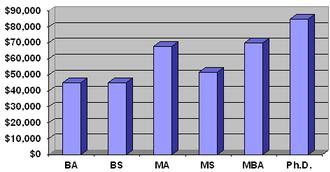Economist - Image: Economists salary