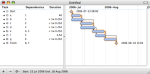 Program evaluation and review technique - A Gantt chart created using OmniPlan.  Note (1) the critical path is highlighted, (2) the slack is not specifically indicated on task 5 (d), though it can be observed on tasks 3 and 7 (b and f), (3) since weekends are indicated by a thin vertical line, and take up no additional space on the work calendar, bars on the Gantt chart are not longer or shorter when they do or don't carry over a weekend.