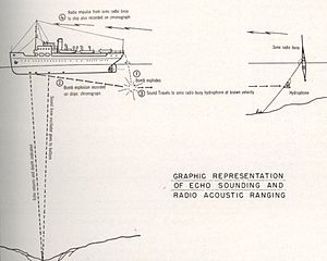Radio acoustic ranging - A U.S. Coast and Geodetic survey illustration of radio acoustic ranging and echosounding techniques used in combination.
