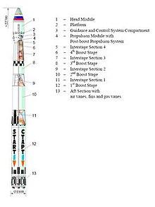Space Rocket Diagram (page 2) - Pics about space