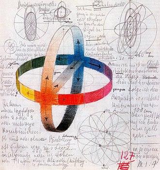 Color model - Color sphere of Johannes Itten, 1919-20
