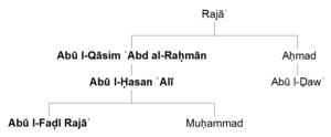 Abū l-Ḍawʾ - Family of Abū l-Ḍawʾ. Bold names indicate those who held the office of al-shaykh al-faqīh al-qāḍī of Palermo.