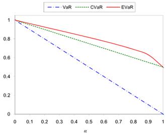 Entropic value at risk - Comparing the VaR, CVaR and EVaR for the  uniform distribution over the interval (0,1)