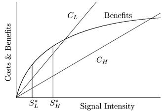Handicap principle - Image: Handicap signal of quality