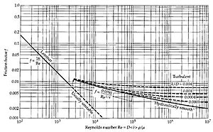 Moody chart wikivisually fanning friction factor fanning friction factor for tube flow ccuart Image collections