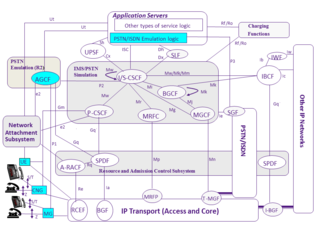 IP Multimedia Subsystem -  TISPAN IMS architecture with interfaces